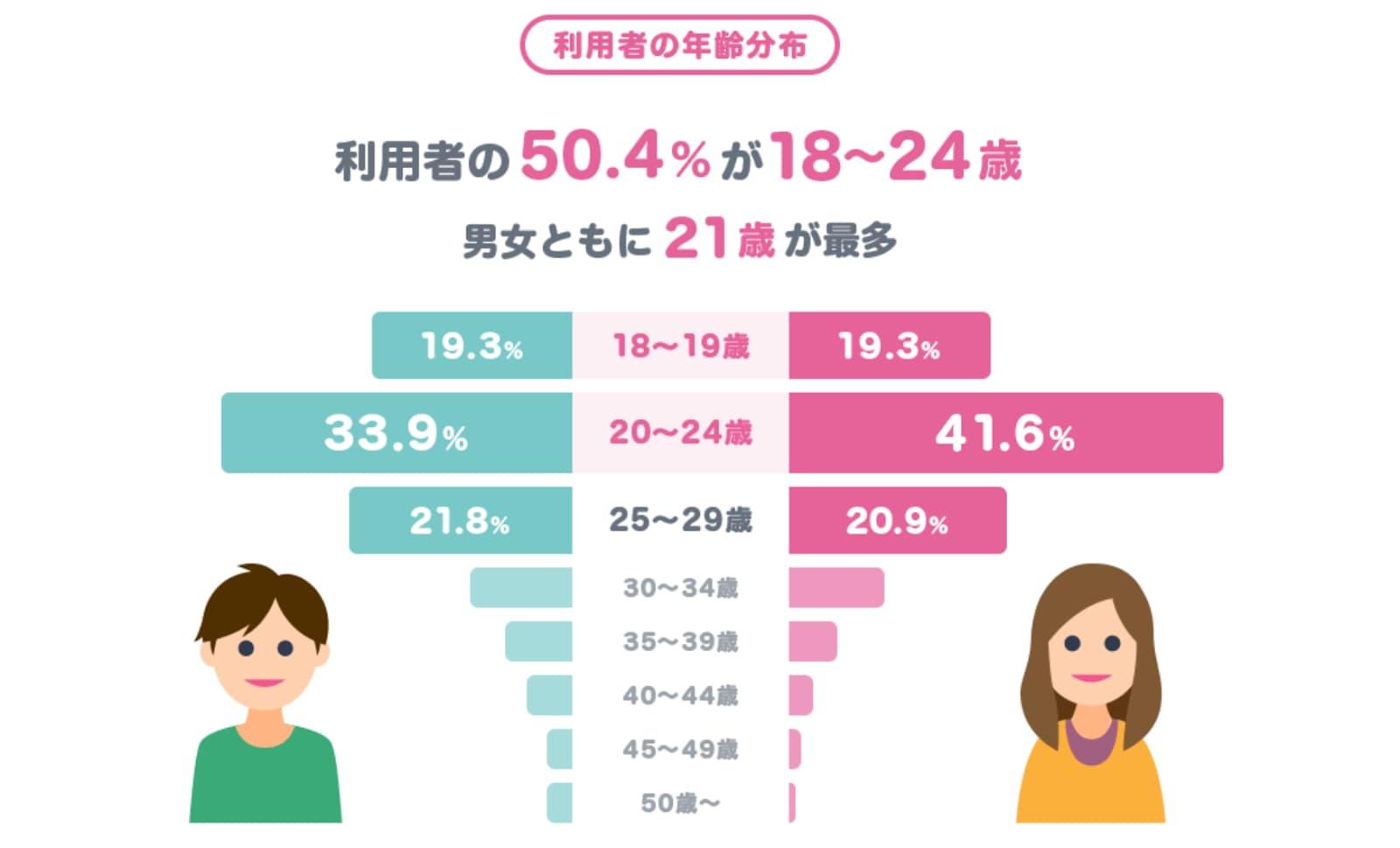 タップル,年齢層分布図