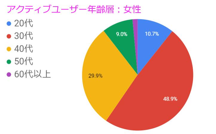 アクティブユーザー年齢層女性円グラフ