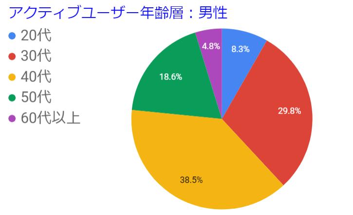 アクティブユーザー年齢層男性円グラフ