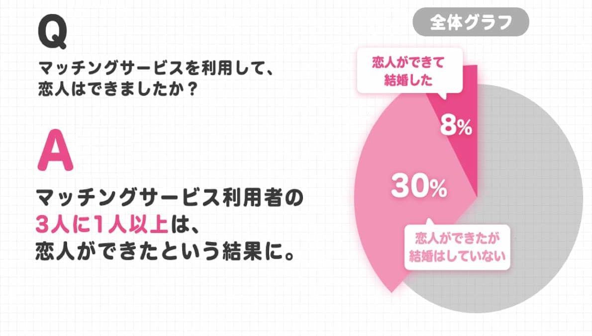 マッチングアプリ恋人誕生率,グラフ