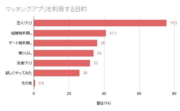 マッチングアプリ利用者の目的のグラフ