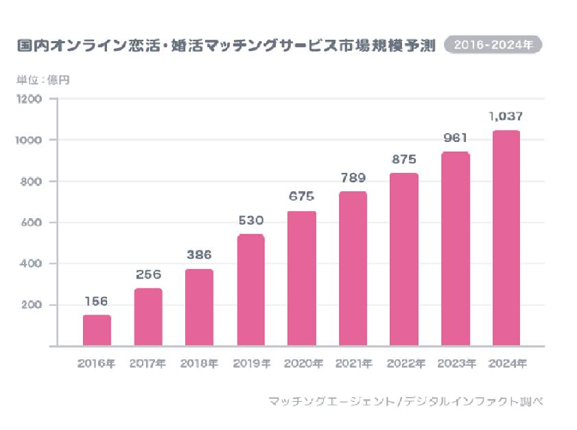 国内のオンライン恋活・婚活マッチングサービス市場規模予測