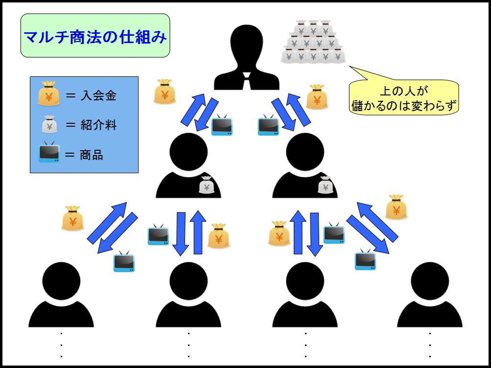 マルチ商法の仕組み