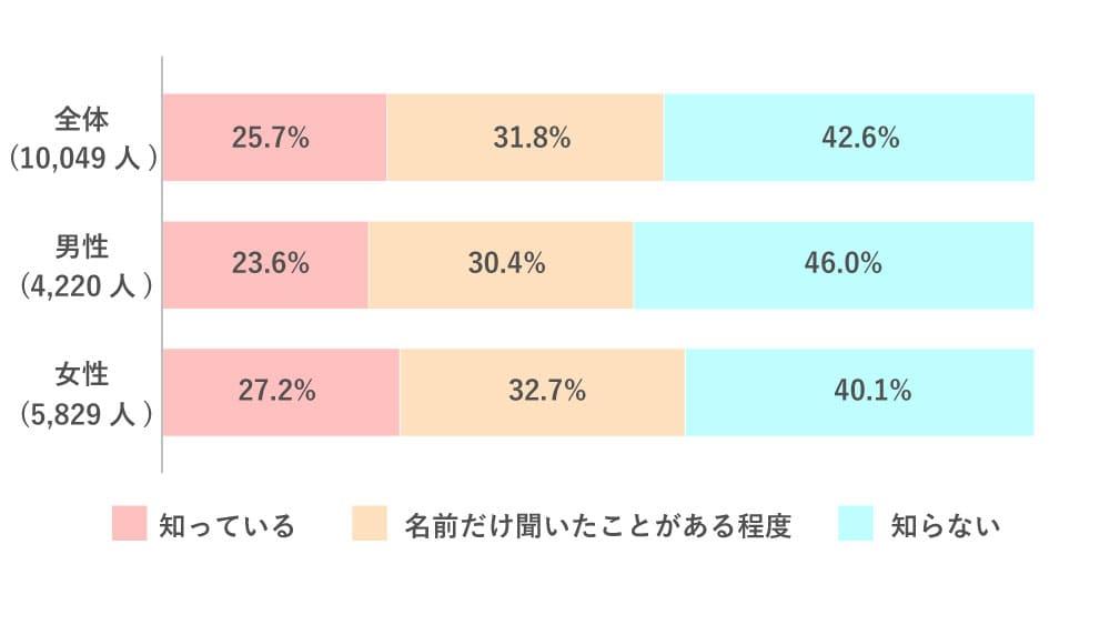 マッチングアプリの認知度に関するデータ