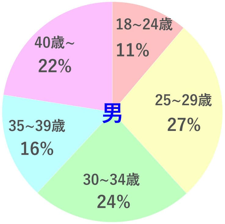 Omiaiの男性アクティブユーザーの年代別人数