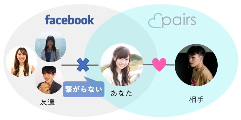 ペアーズFacebook登録の仕組み
