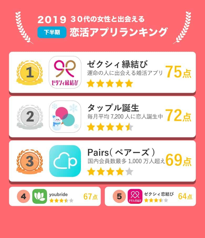 30代恋活アプリランキング表