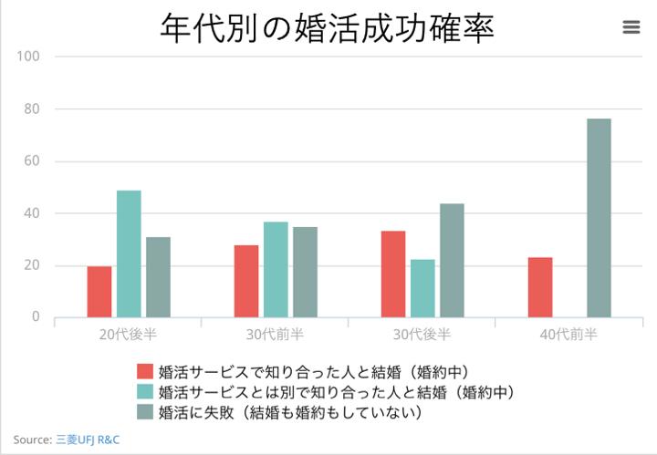 年代別の婚活成功確率に関するグラフ