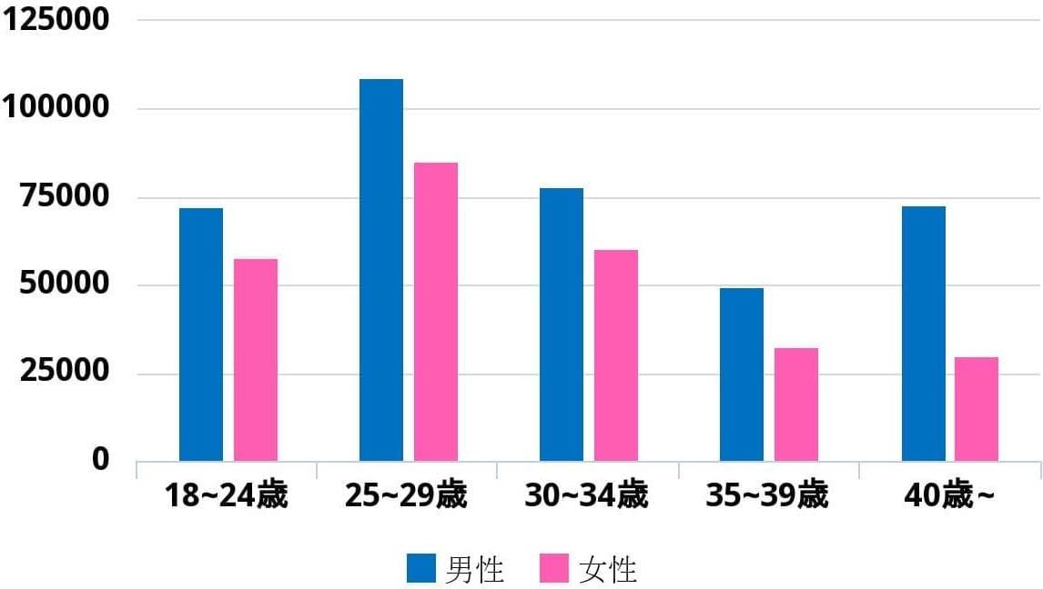 ペアーズのアクティブユーザー数の棒グラフ