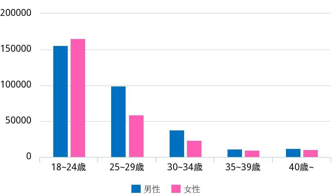 タップルの年齢別アクティブユーザー数の画像