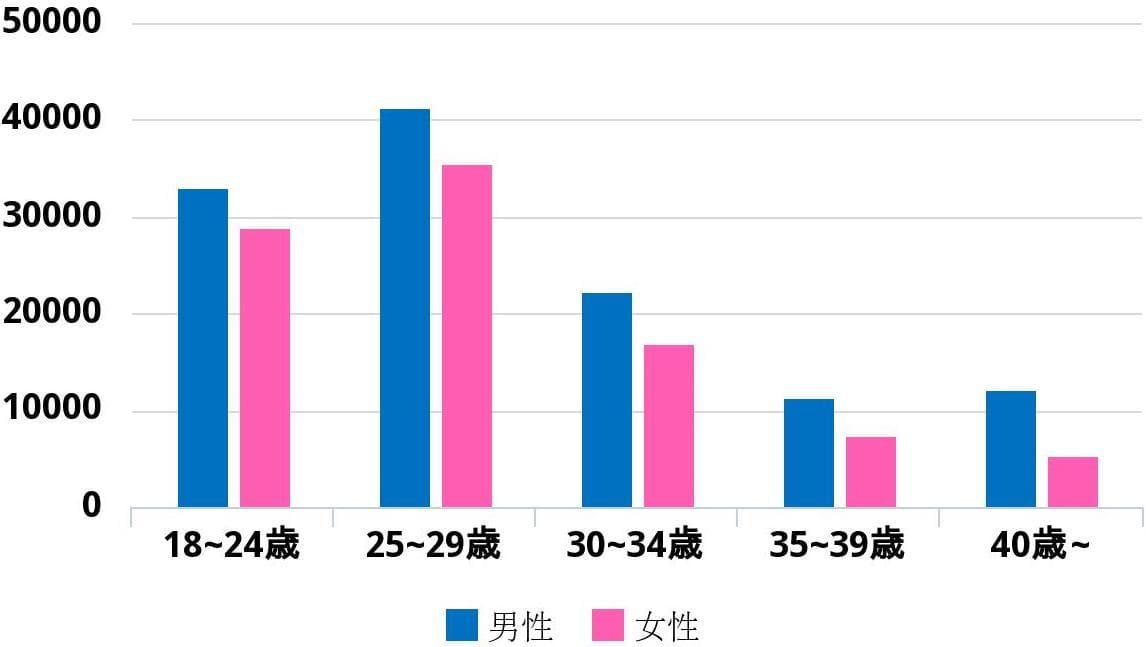 withのアクティブユーザー数の棒グラフ
