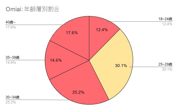 Omiaiの年齢層別のグラフ