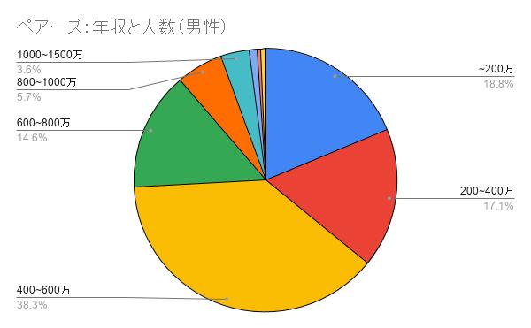ペアーズの年収の割合のグラフ