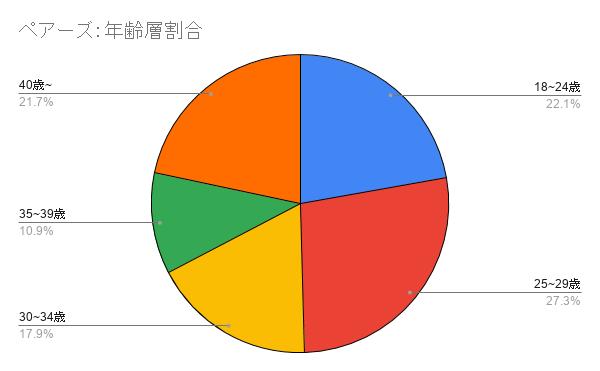 ペアーズの利用者の年齢層のグラフ