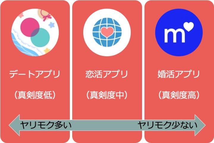 ヤリモクのマッチングアプリ種類別の多さ