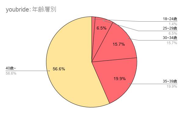 ユーブライドの年齢層別のグラフ