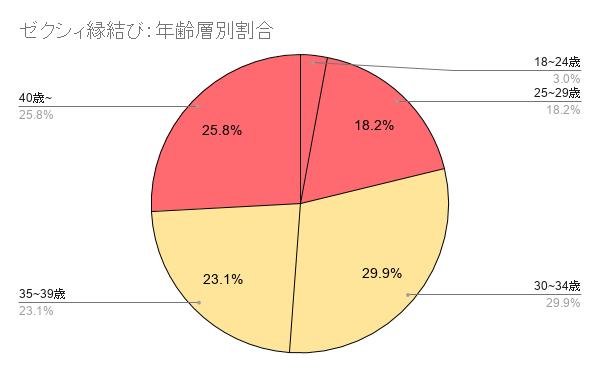 ゼクシィ縁結びの年齢層別のグラフ