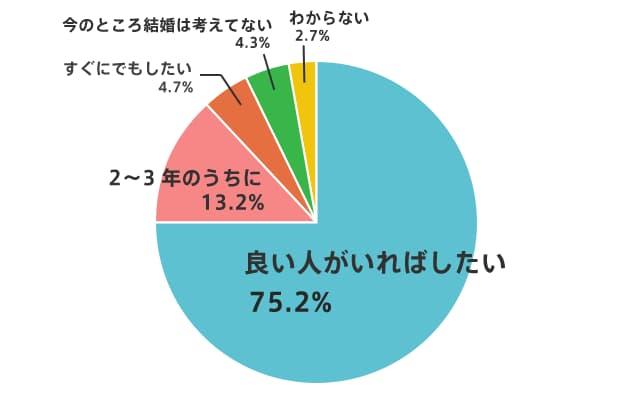 ペアーズ利用者の中で結婚をしたい人の割合