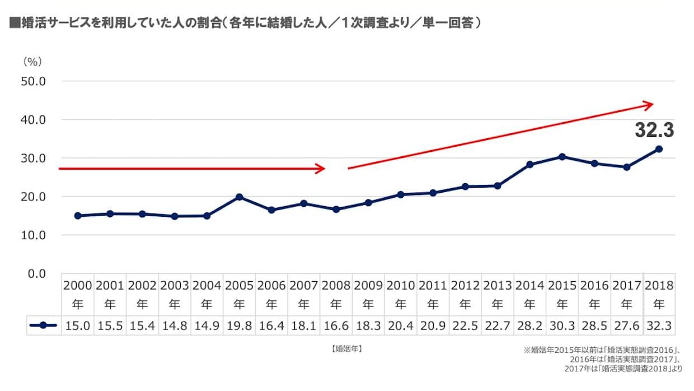 婚活実態調査2019(リクルートブライダル総研調べ)