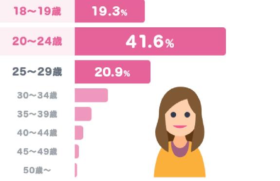 タップル女性年齢層