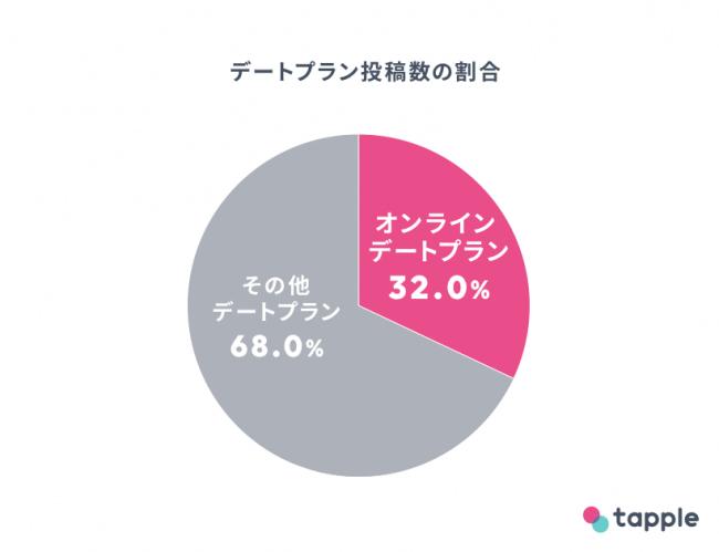 タップルオンラインデート割合