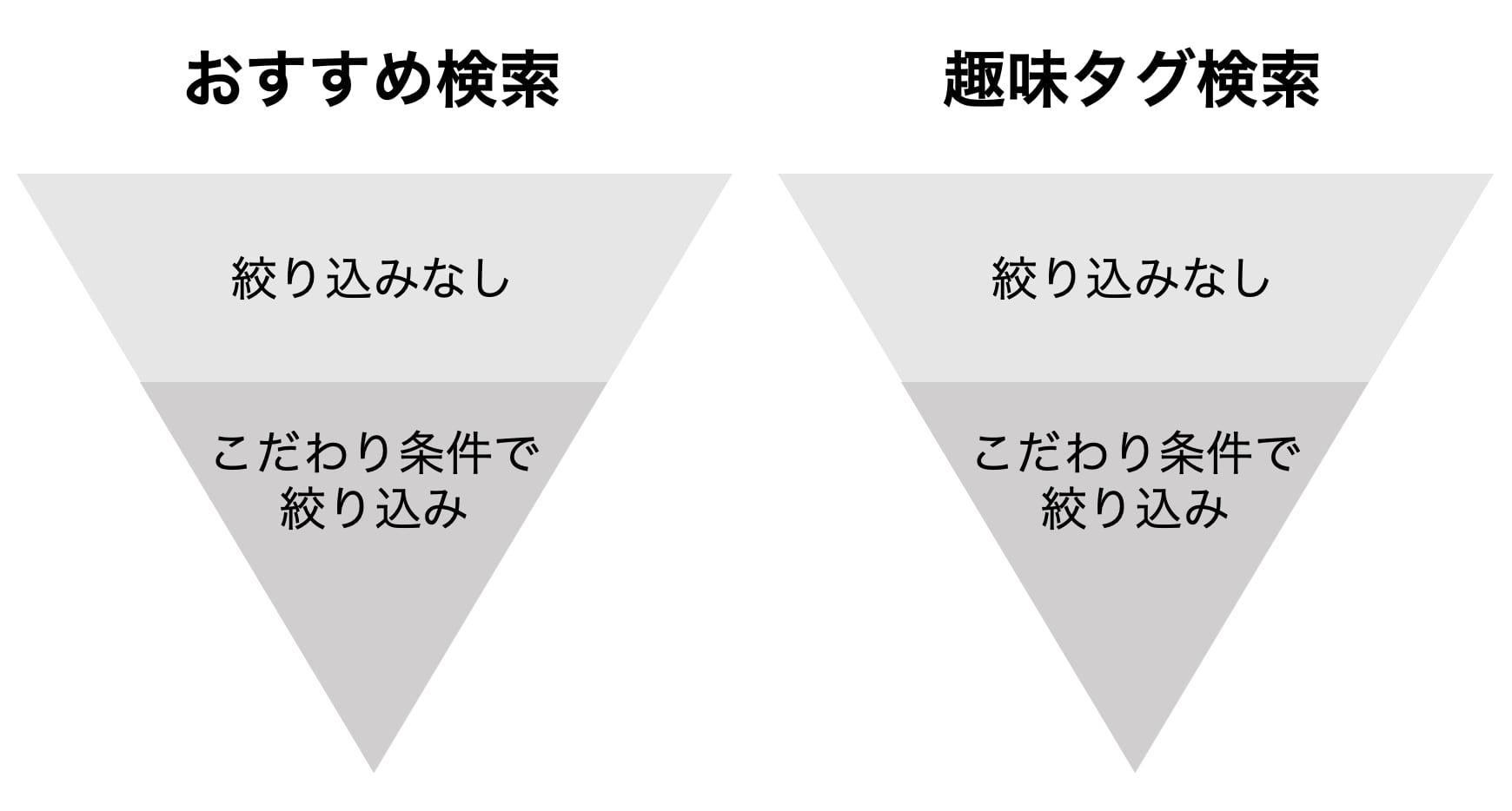 タップル検索機能の関係性